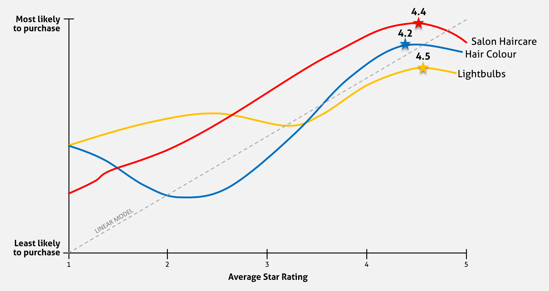 Star Review Graph showing how likelihood to purchase changes with average score ratings
